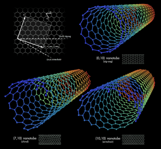 A carbon nanotube is a tube-shaped material, made of carbon, having a diameter measuring on the nanometer scale. A nanometer is one-billionth of a meter, or about 10,000 times smaller than a human hair. CNT are unique because the bonding between the atoms is very strong and the tubes can have extreme aspect ratios. A carbon nanotube can be as thin as a few nanometers yet be as long as hundreds of microns. To put this into perspective, if your hair had the same aspect ratio, a single strand would be over 40 meters long. - See more at: http://www.nanoscience.com/applications/education/overview/cnt-technology-overview/#sthash.qtFxCeSR.dpuf